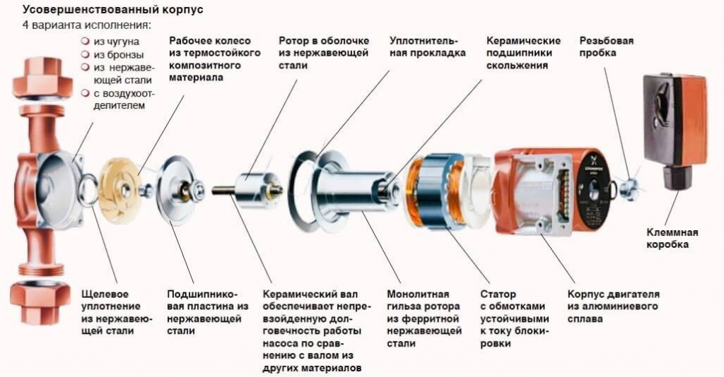 Циркуляционные насосы для систем отопления купить в Челябинске